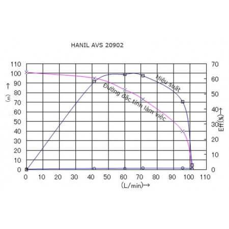 HANIL AVS 20902