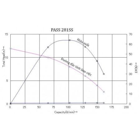 HANIL PASS 281SS