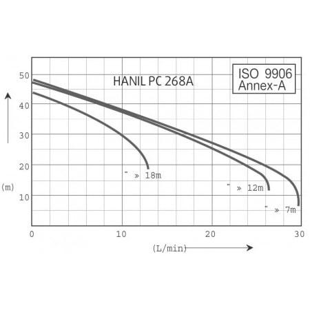 HANIL PC 268A